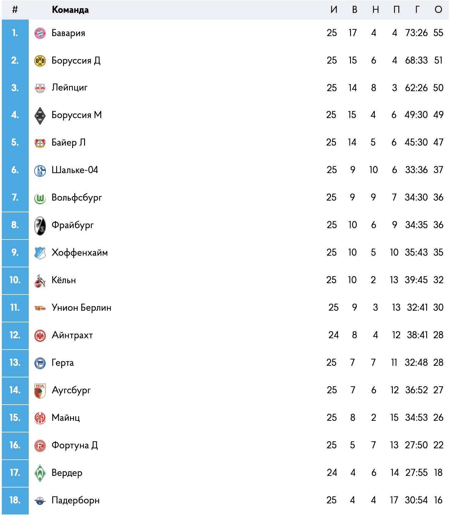 Турнирная таблица Бундеслиги сезона 2019/2020 после короновируса